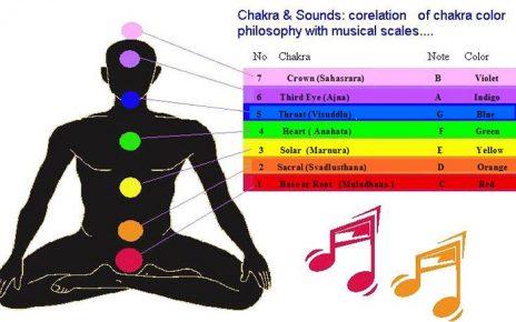 ChakraSounds